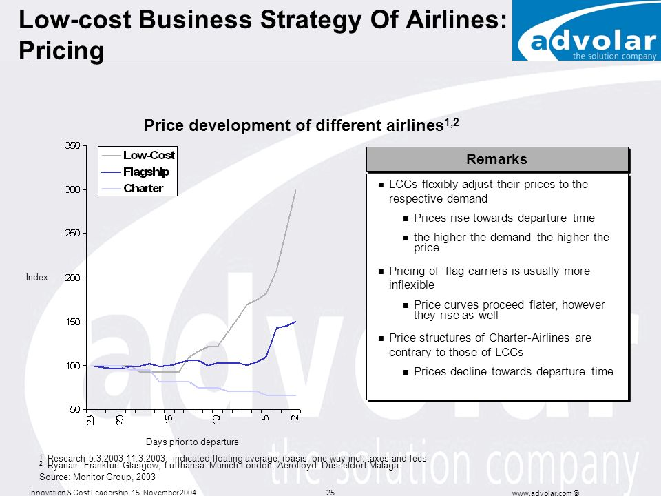 Low-cost Business Strategy Of Airlines: Pricing