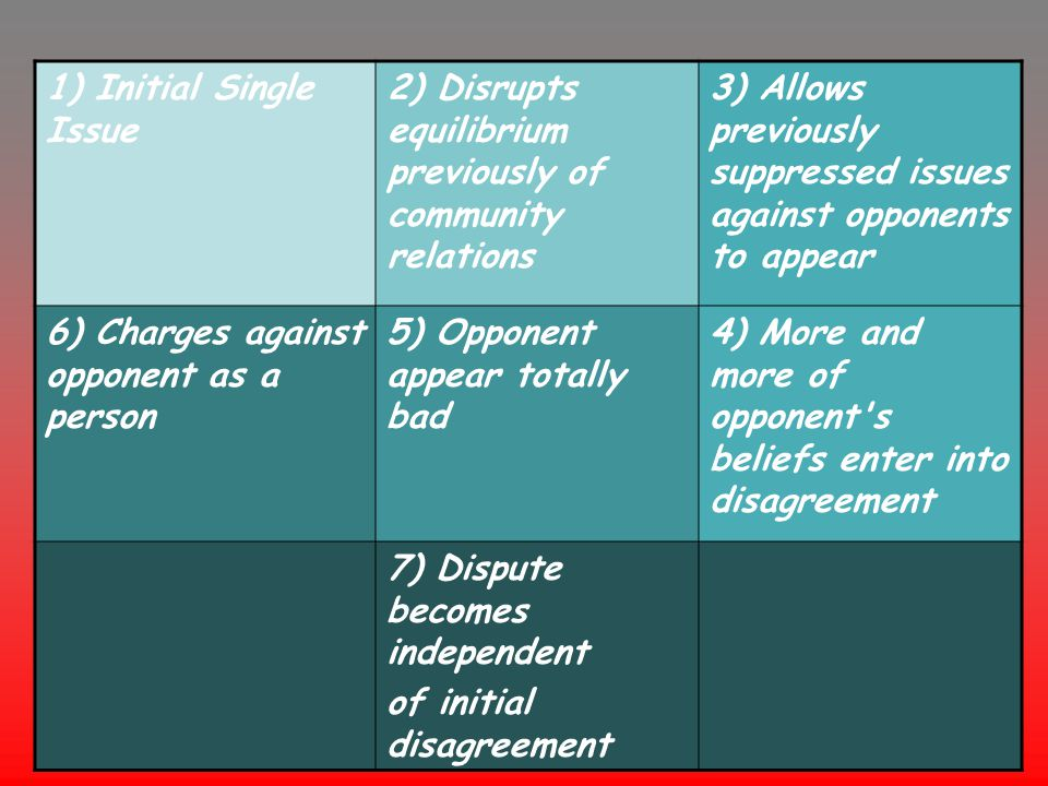 3) Allows previously suppressed issues against opponents to appear