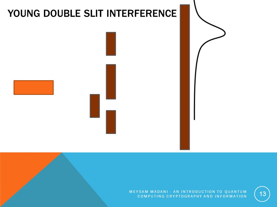 Young Double Slit Interference