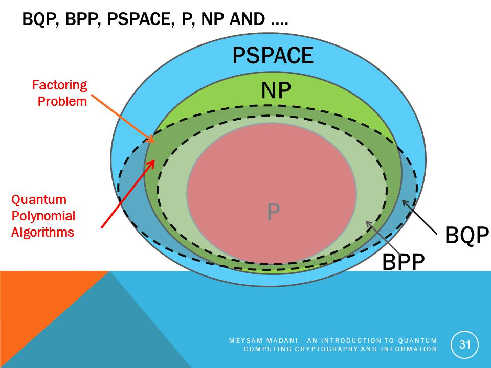 PSPACE NP P BQP BPP BQP, BPP, Pspace, P, NP and …. Factoring Problem