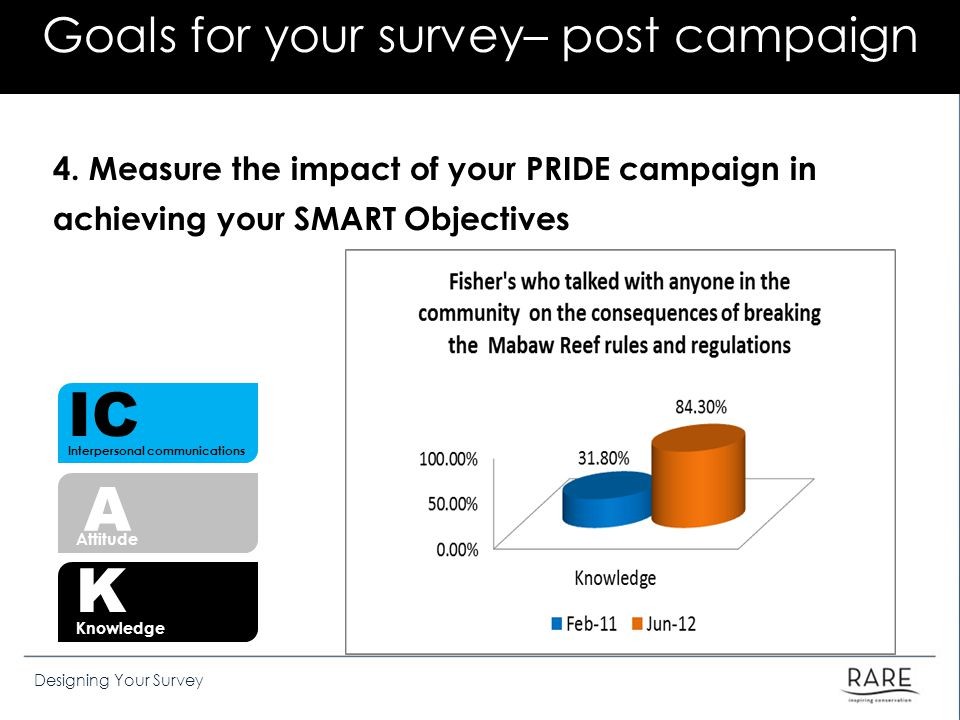 Goals for your survey– post campaign