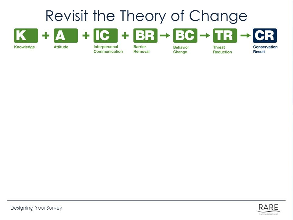 Revisit the Theory of Change