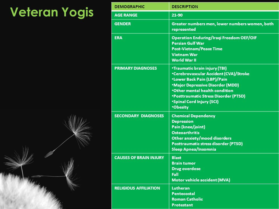 Veteran Yogis DEMOGRAPHIC DESCRIPTION AGE RANGE 21-90 GENDER