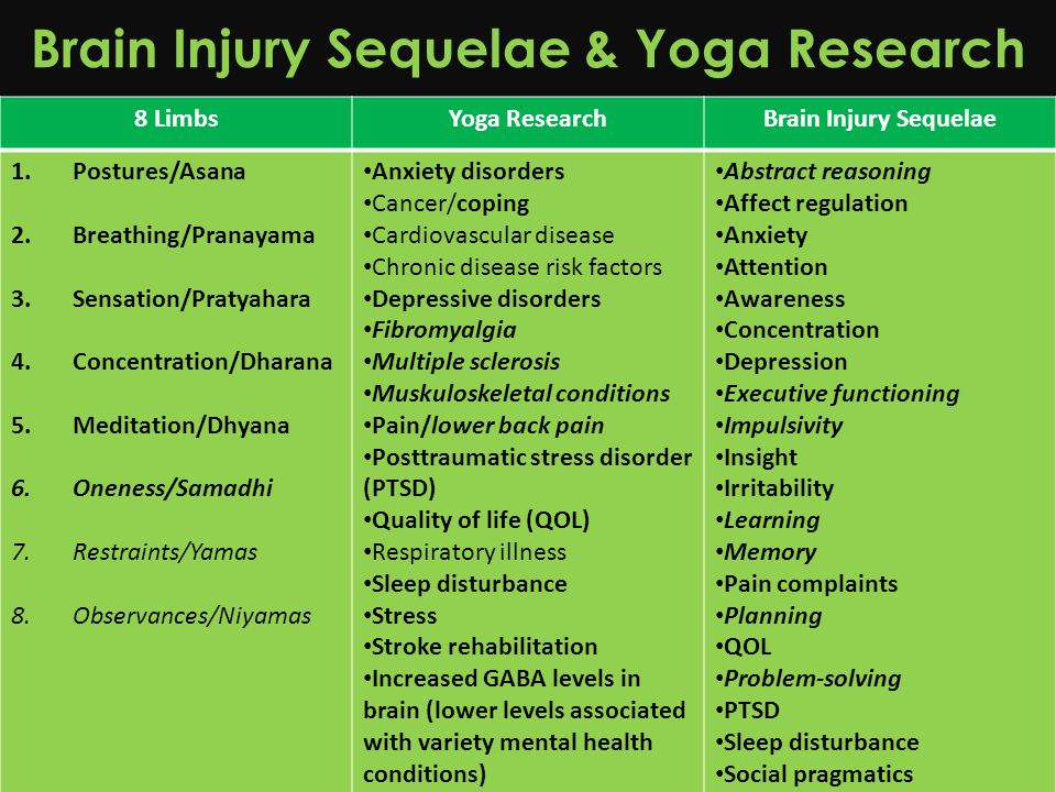 Brain Injury Sequelae & Yoga Research