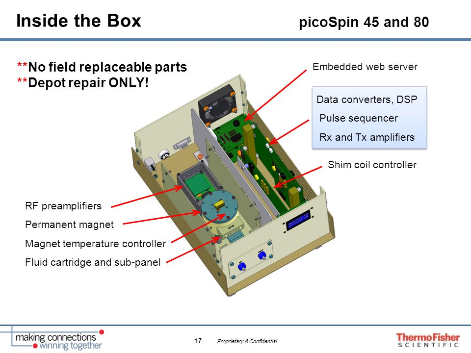 Inside the Box picoSpin 45 and 80