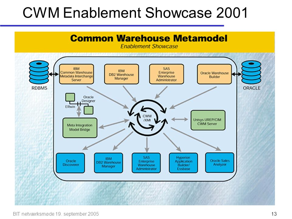 CWM Enablement Showcase 2001