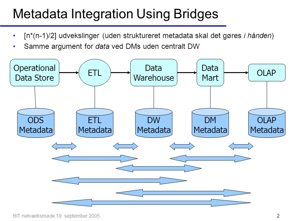 Metadata Integration Using Bridges