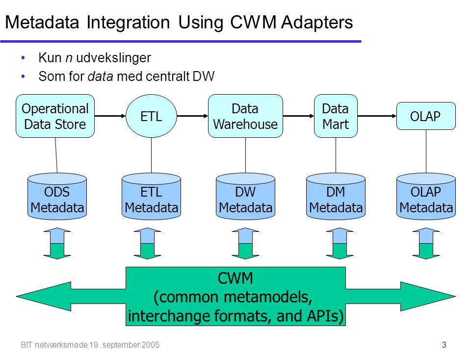 Metadata Integration Using CWM Adapters