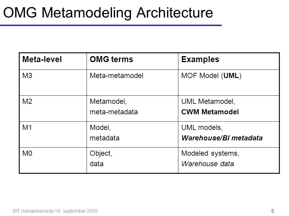 OMG Metamodeling Architecture
