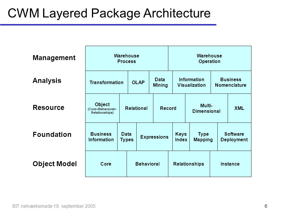 CWM Layered Package Architecture