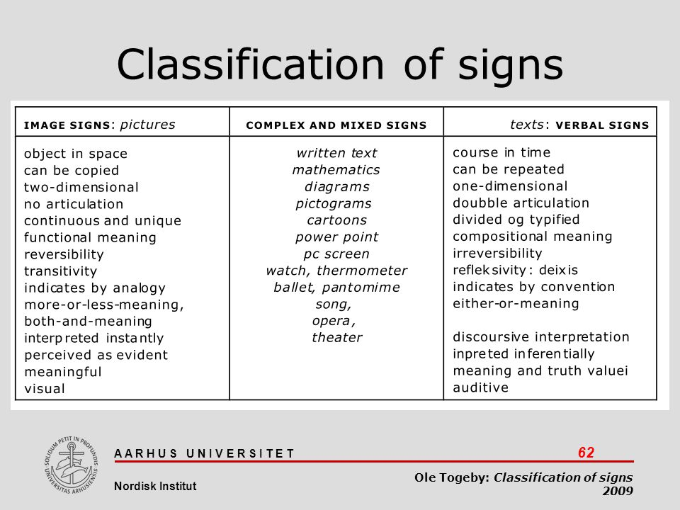 Classification of signs