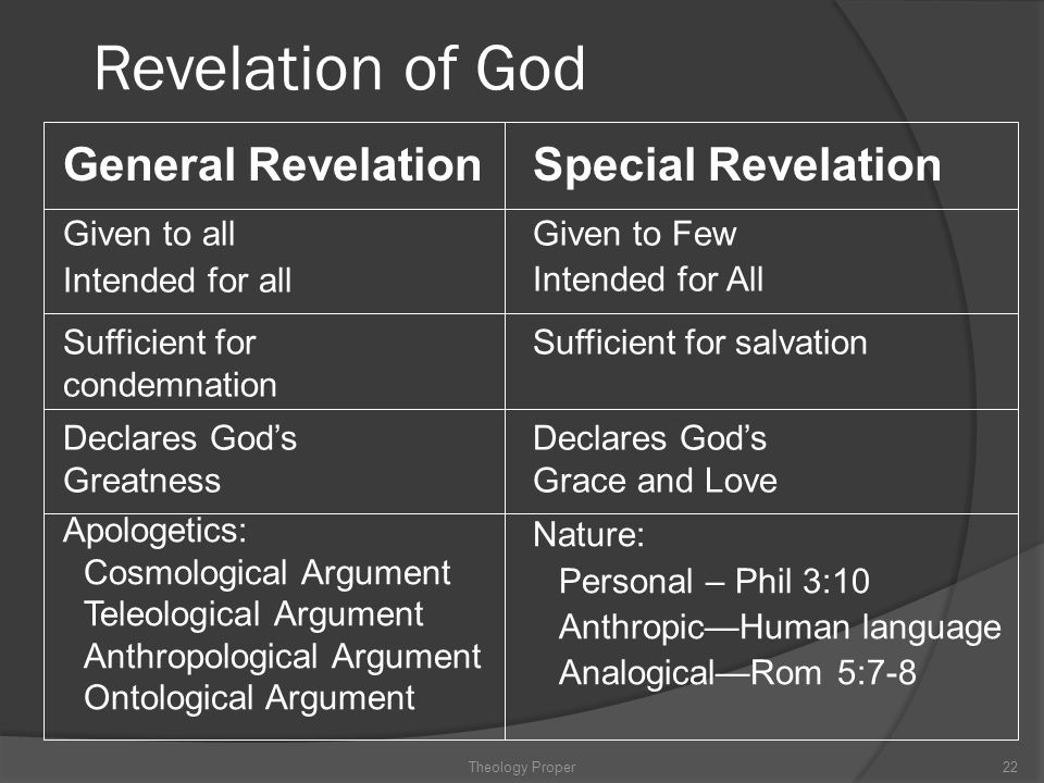 Revelation of God General Revelation Special Revelation Given to all