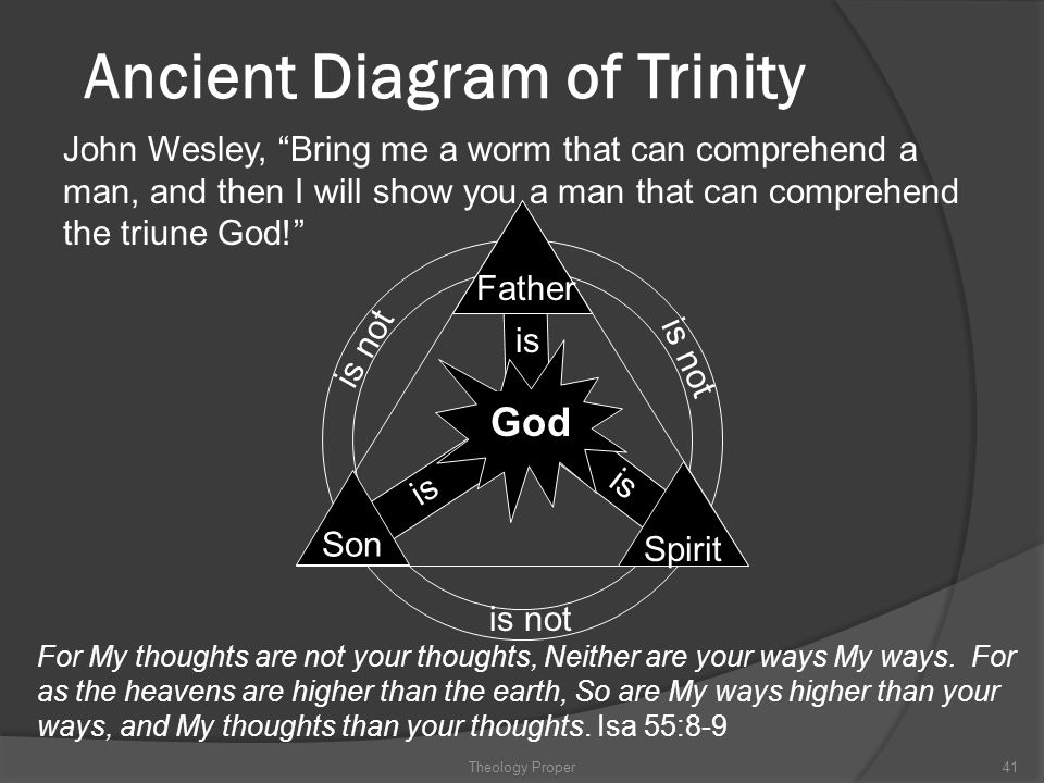 Ancient Diagram of Trinity