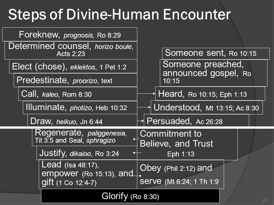 Steps of Divine-Human Encounter