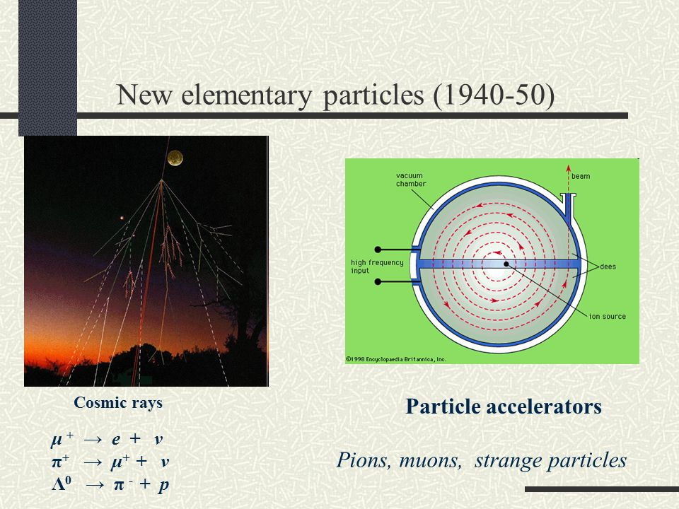 New elementary particles (1940-50)