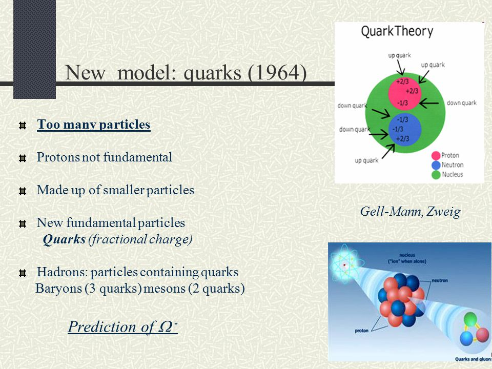 New model: quarks (1964) Prediction of  - Too many particles