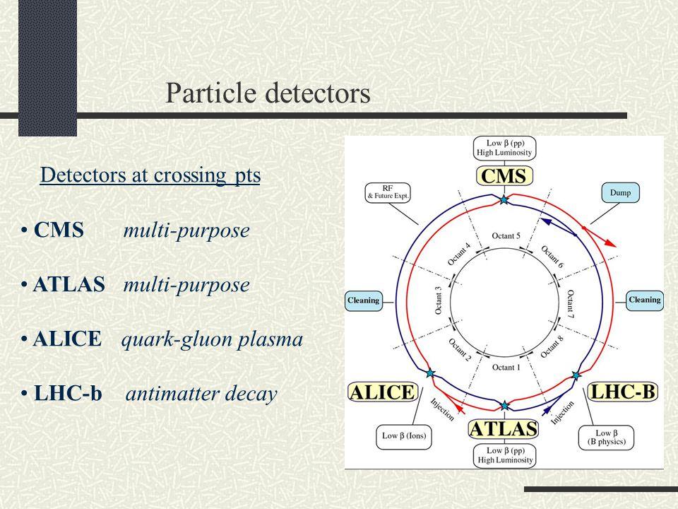 Particle detectors Detectors at crossing pts CMS multi-purpose