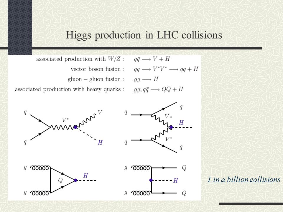 Higgs production in LHC collisions