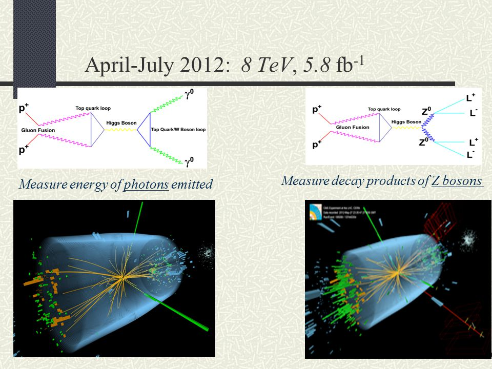April-July 2012: 8 TeV, 5.8 fb-1 Measure decay products of Z bosons