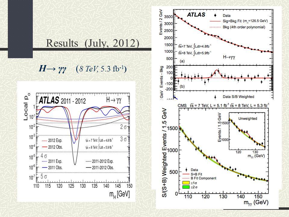 Results (July, 2012) H→ γγ (8 TeV, 5.3 fb-1)