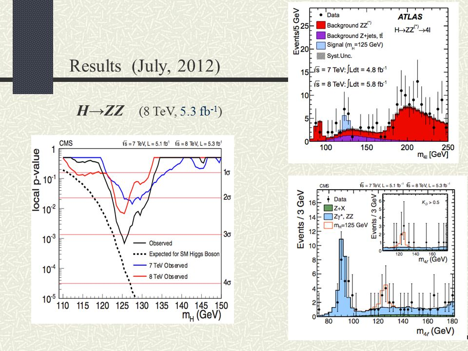 Results (July, 2012) H→ZZ (8 TeV, 5.3 fb-1)