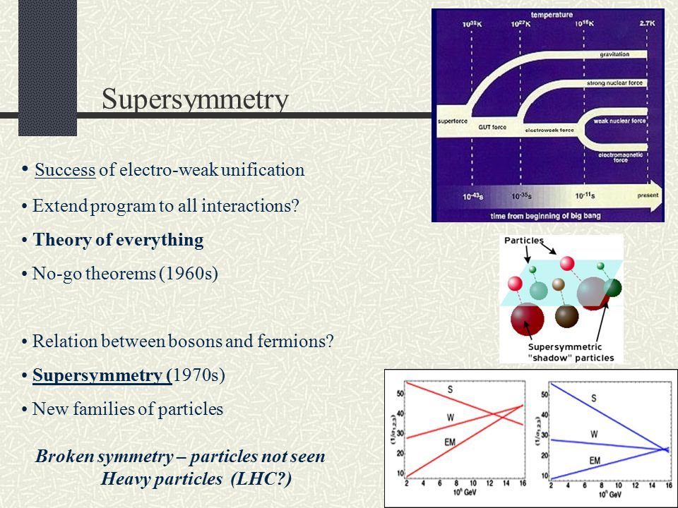 Supersymmetry Success of electro-weak unification