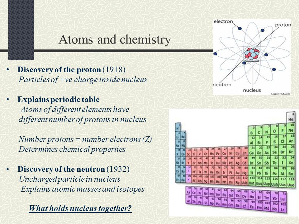 Atoms and chemistry Discovery of the proton (1918)