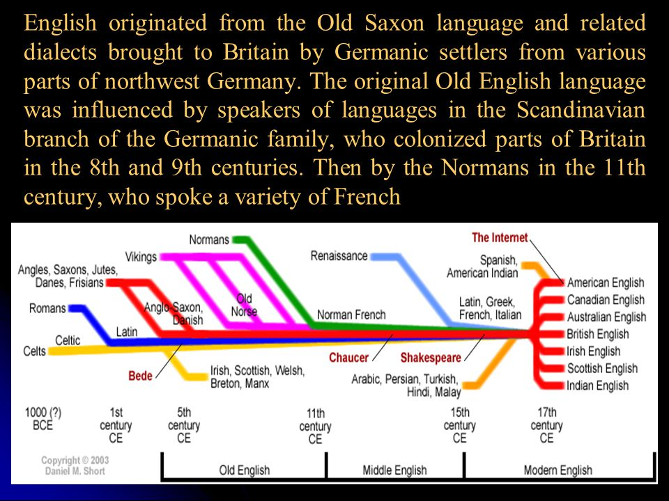 English originated from the Old Saxon language and related dialects brought to Britain by Germanic settlers from various parts of northwest Germany.