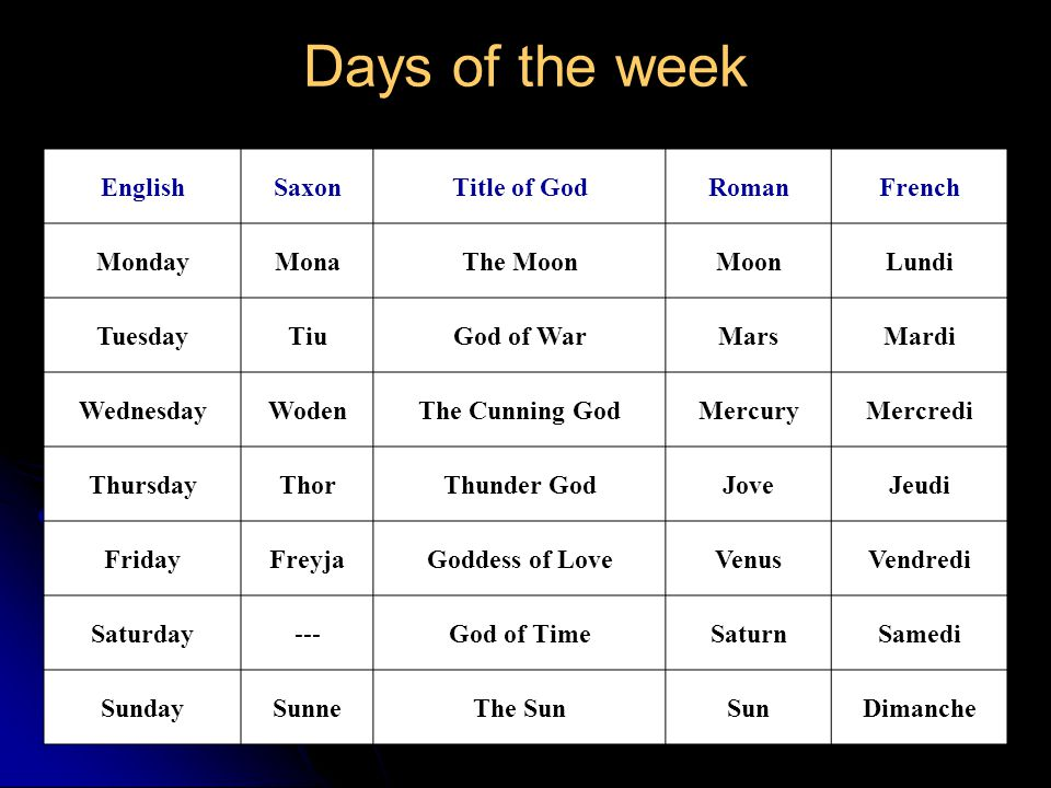 Days of the week English Saxon Title of God Roman French Monday Mona