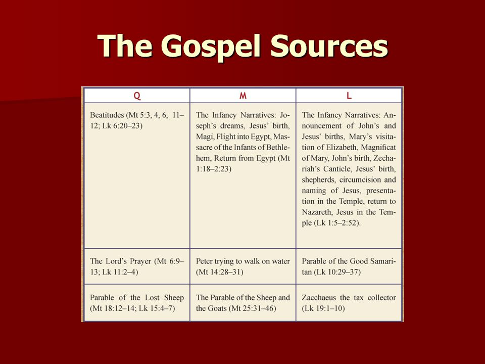 The Gospel Sources