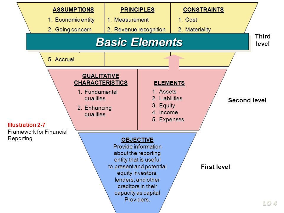 Basic Elements Third level Second level First level LO 4 ASSUMPTIONS