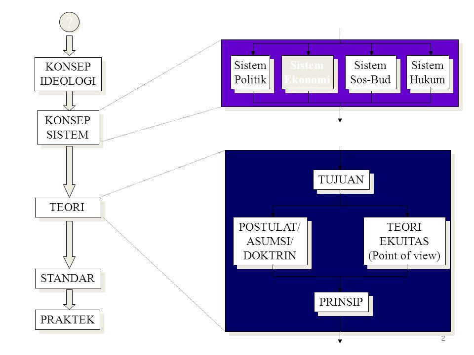 KONSEP IDEOLOGI Sistem Politik Sistem Ekonomi Sistem Sos-Bud Sistem