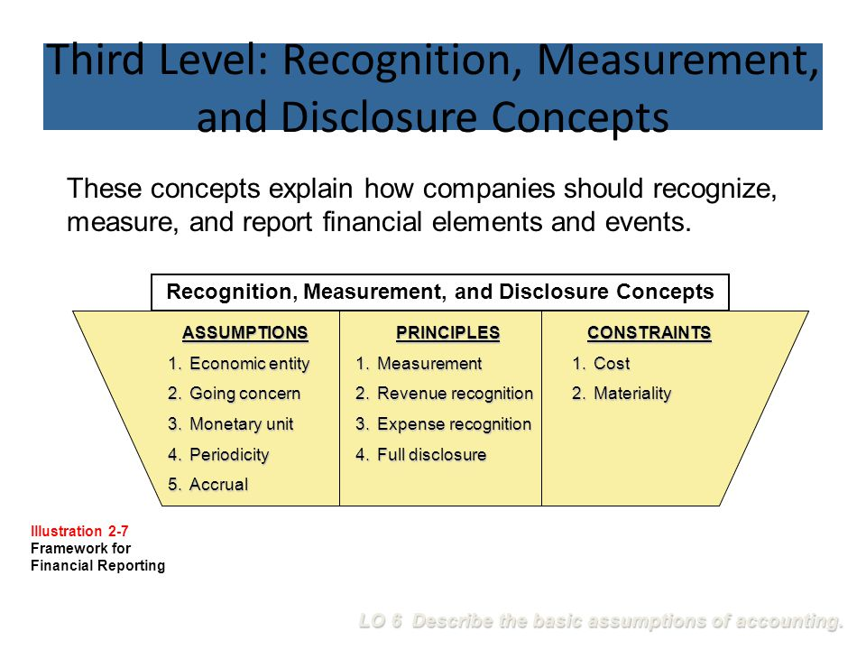 Third Level: Recognition, Measurement, and Disclosure Concepts
