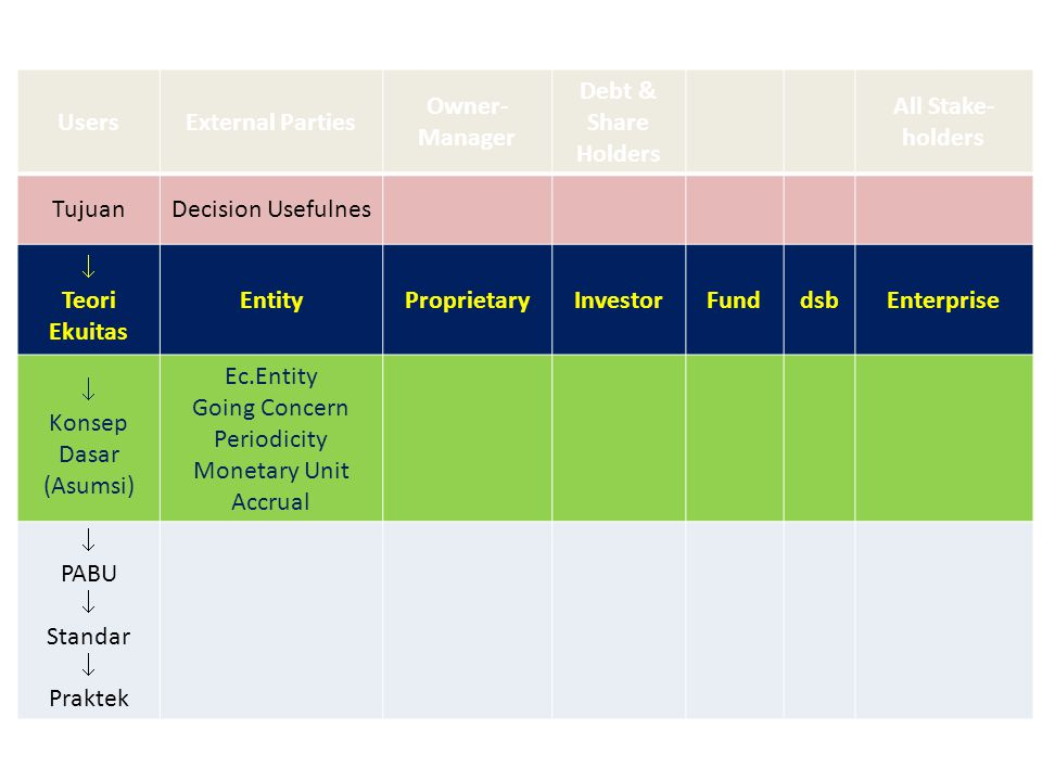 Users External Parties. Owner-Manager. Debt & Share Holders. All Stake-holders. Tujuan. Decision Usefulnes.