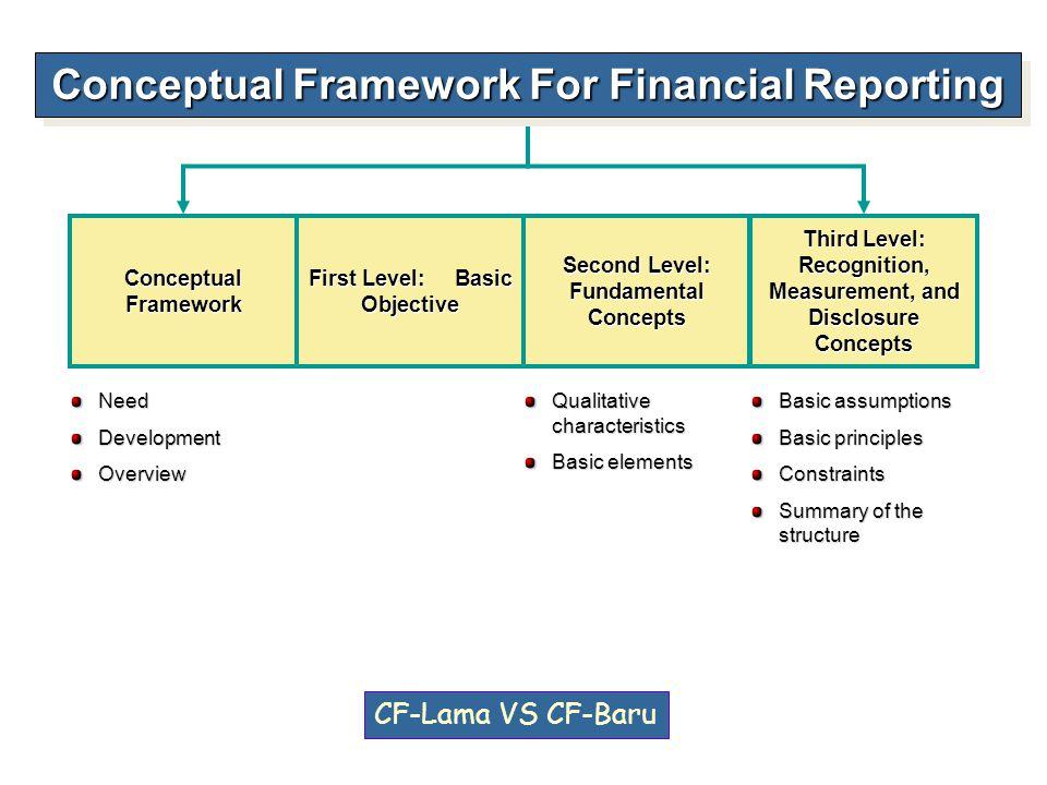 Conceptual Framework For Financial Reporting