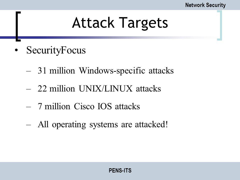 Attack Targets SecurityFocus 31 million Windows-specific attacks