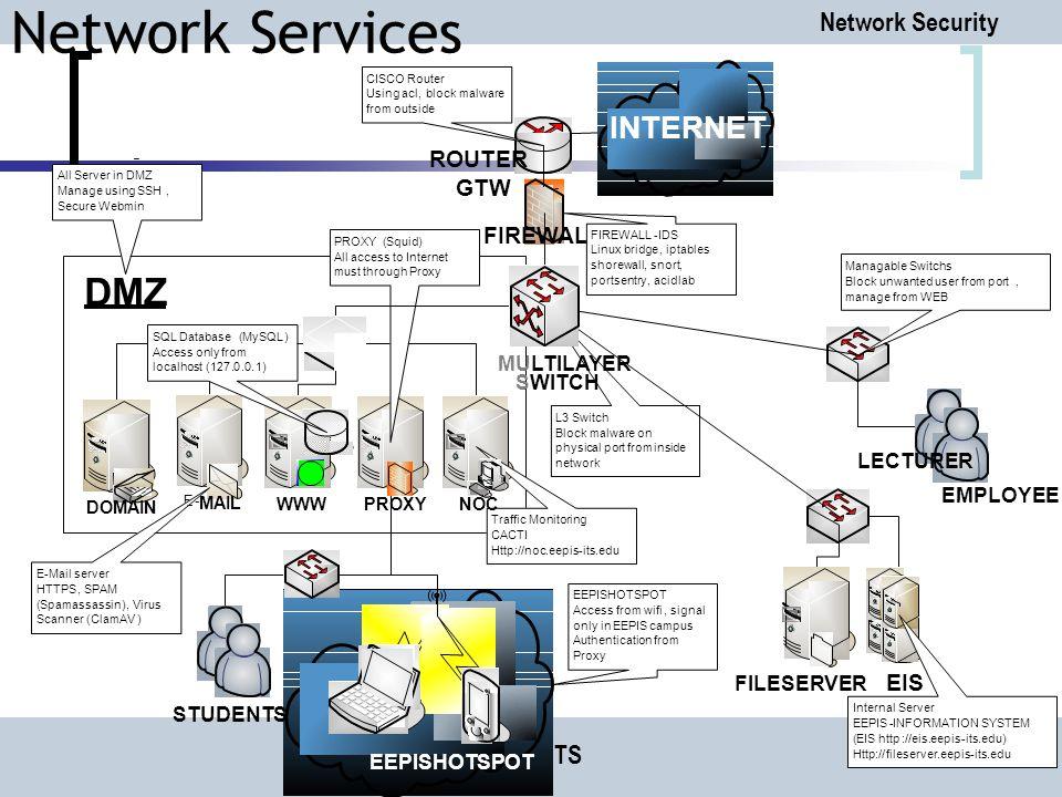 Network Services DMZ INTERNET PENS-ITS ROUTER GTW FIREWALL EIS