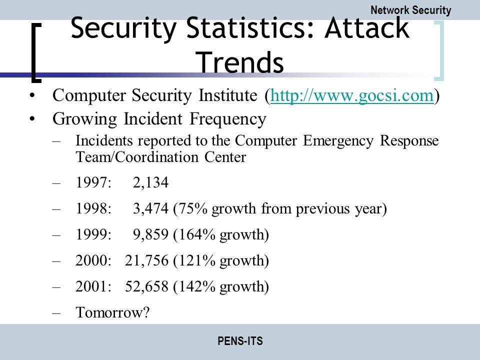 Security Statistics: Attack Trends