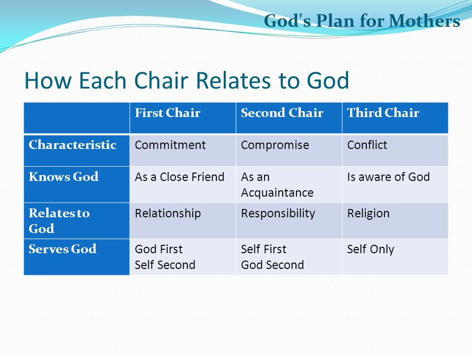 How Each Chair Relates to God