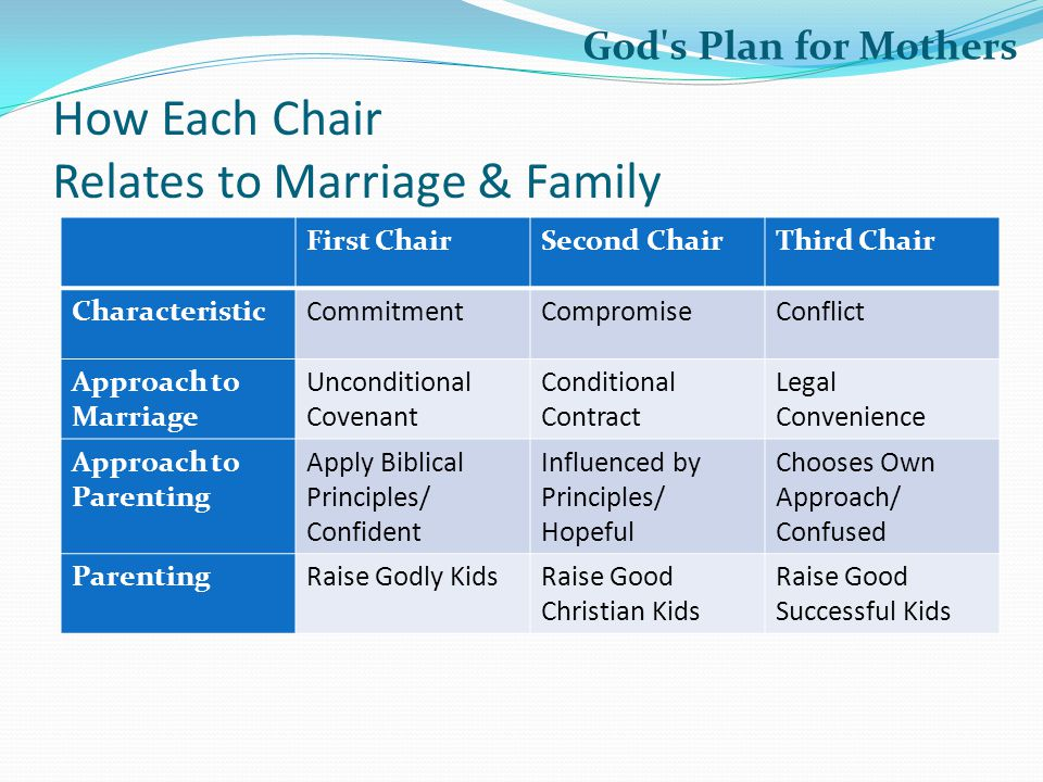 How Each Chair Relates to Marriage & Family