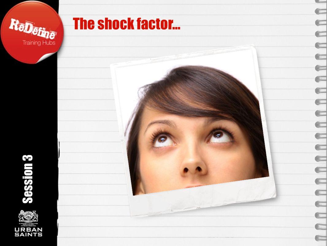 The shock factor… Rotation angle 350o Session 3