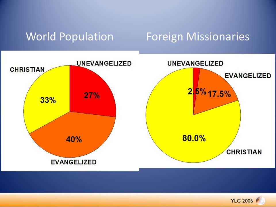 World Population Foreign Missionaries