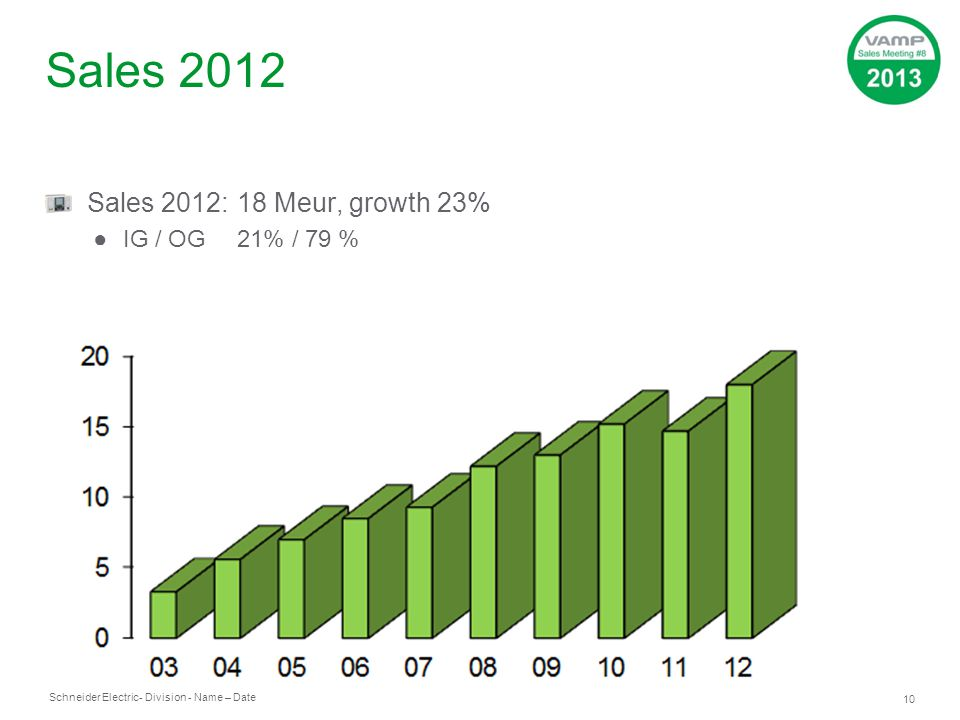 Sales 2012 Sales 2012: 18 Meur, growth 23% IG / OG 21% / 79 %