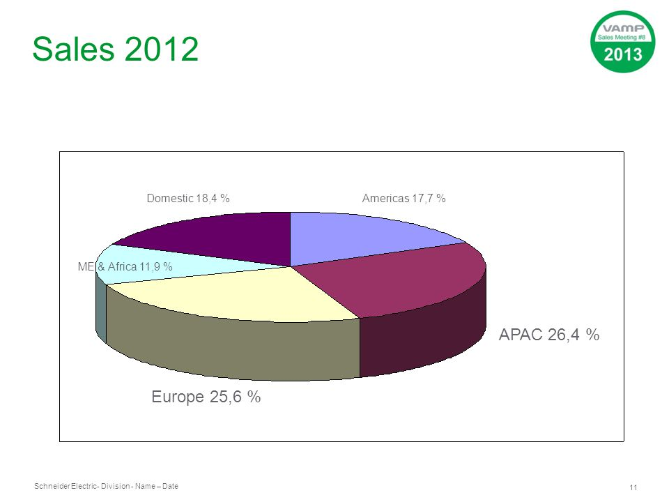 Sales 2012 APAC 26,4 % Europe 25,6 % Domestic 18,4 % Americas 17,7 %