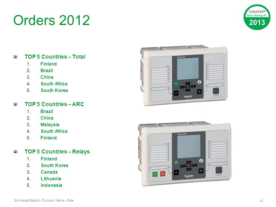 Orders 2012 TOP 5 Countries – Total TOP 5 Countries – ARC