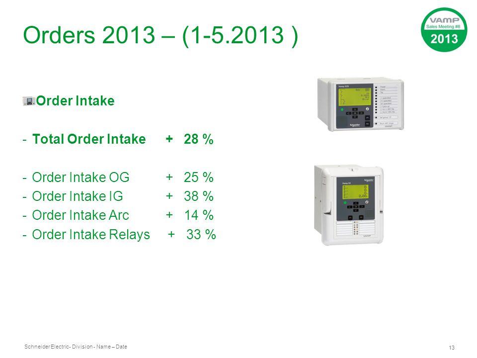 Orders 2013 – (1-5.2013 ) Order Intake Total Order Intake + 28 %