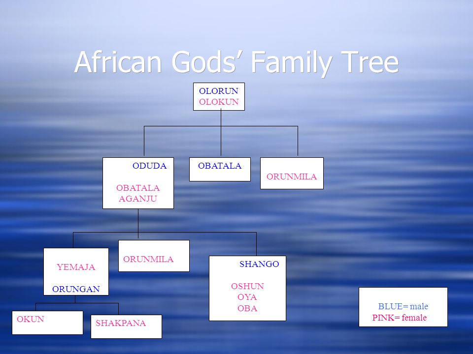 African Gods' Family Tree