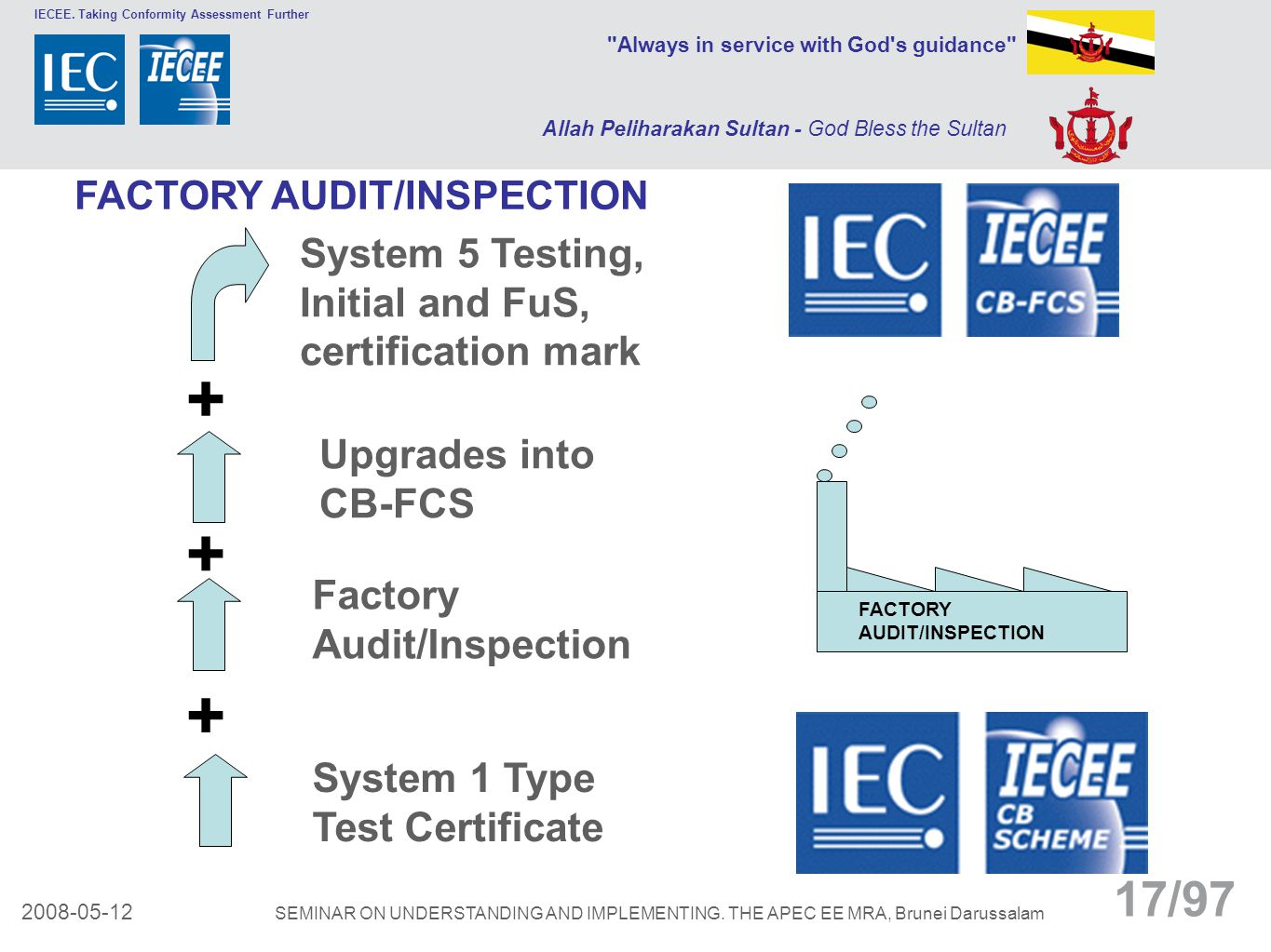 + + + System 5 Testing, Initial and FuS, certification mark
