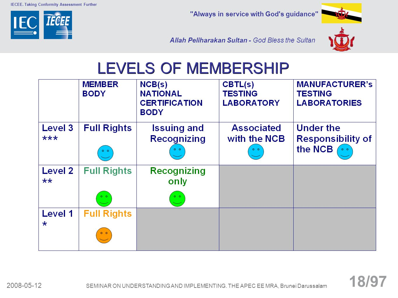 LEVELS OF MEMBERSHIP SEMINAR ON UNDERSTANDING AND IMPLEMENTING. THE APEC EE MRA, Brunei Darussalam