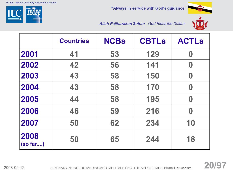 Countries NCBs. CBTLs. ACTLs. 2001. 41. 53. 129. 2002. 42. 56. 141. 2003. 43. 58. 150.